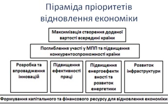 Відновлення економіки: домашня робота України