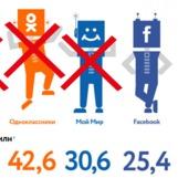 Запрет социальных сетей - неоднозначное решение