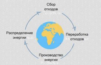 Климат, энергетика и WtE.